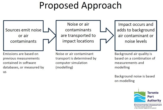 AQ and Noise Proposed Approach