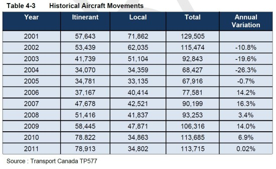 Aircraft Movement Counts Draft Master Plan