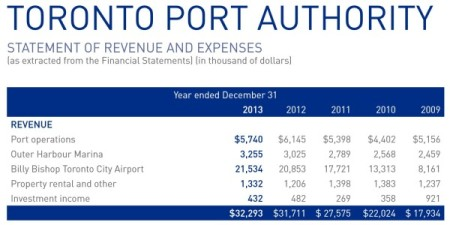 TPA 2009-2013 Revenue and Expenses