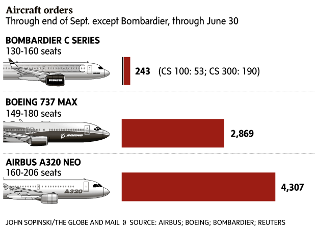 CSeries Sales Comparison
